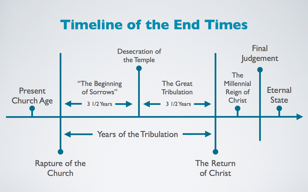 end times timeline chart: Timeline of the end times